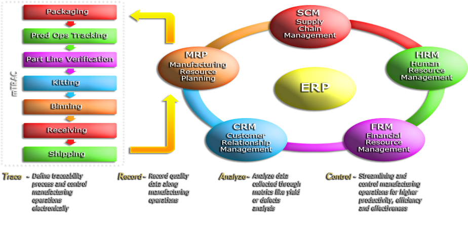 mTRAC ERp and MES Workflow Diagram